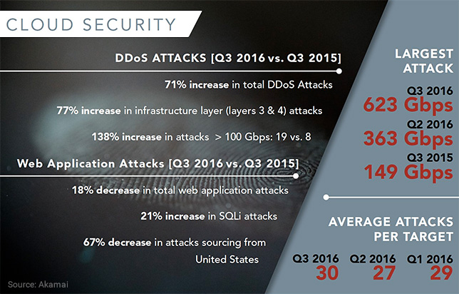 Akamai: DDoS Attacks Increased 71 Percent in Q3 2016 as Compared to Q3 2015