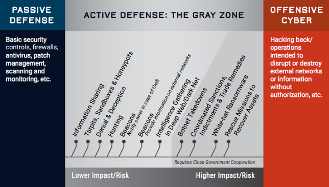 Into the Gray Zone: Considering Active Defense