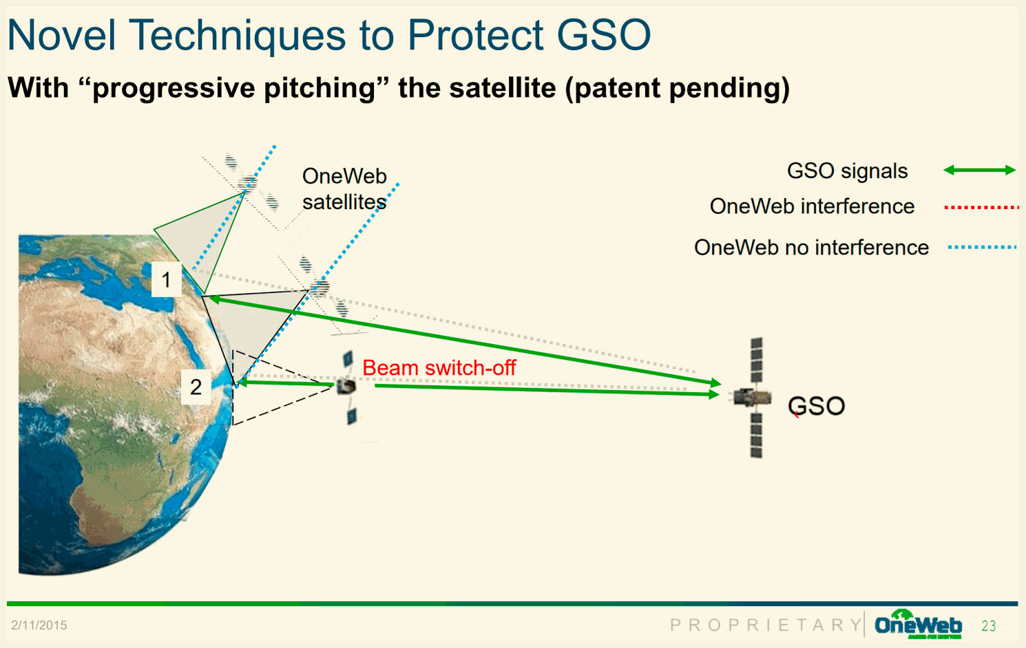 Inevitability of Global Standards for Non-Terrestrial Spectrum Sharing