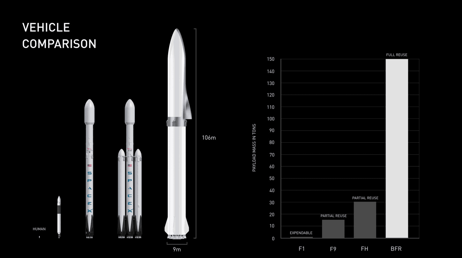 The Role of the BFR in SpaceX's Satellite Internet Service