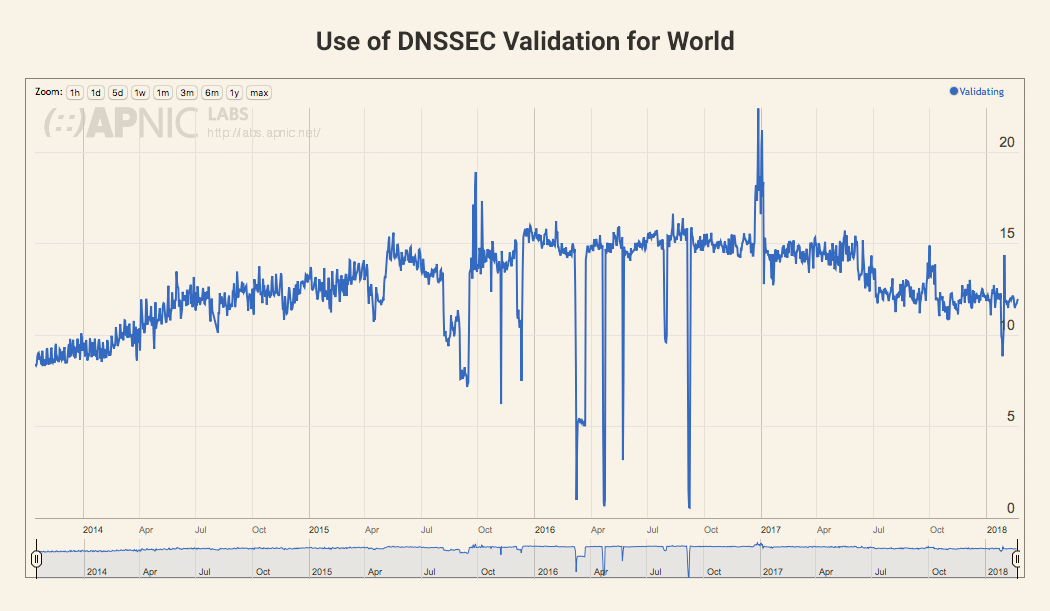 Have We Reached Peak Use of DNSSEC?