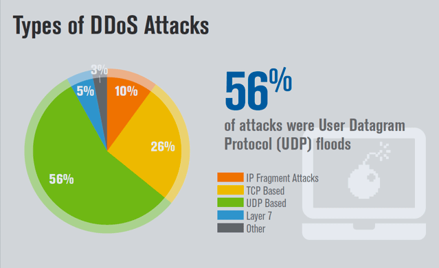 different types of attacks There are a few different ways attackers can achieve dos attacks, but the most common is the distributed-denial-of-service (ddos) attack this involves the attacker using multiple computers to send the traffic or data that will overload the system.