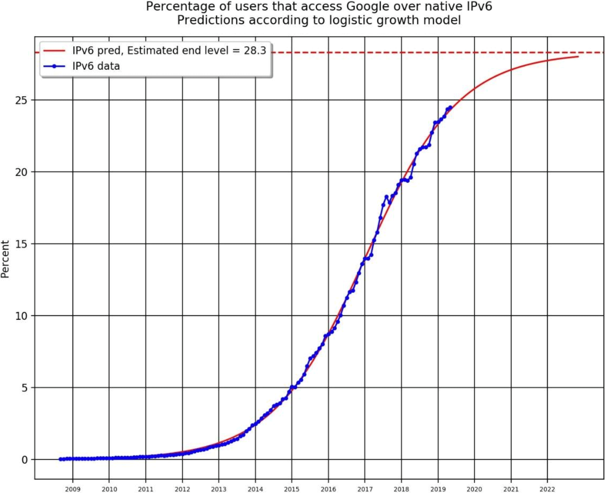 Digging Into IPv6 Traffic to Google: Is 28% Deployment