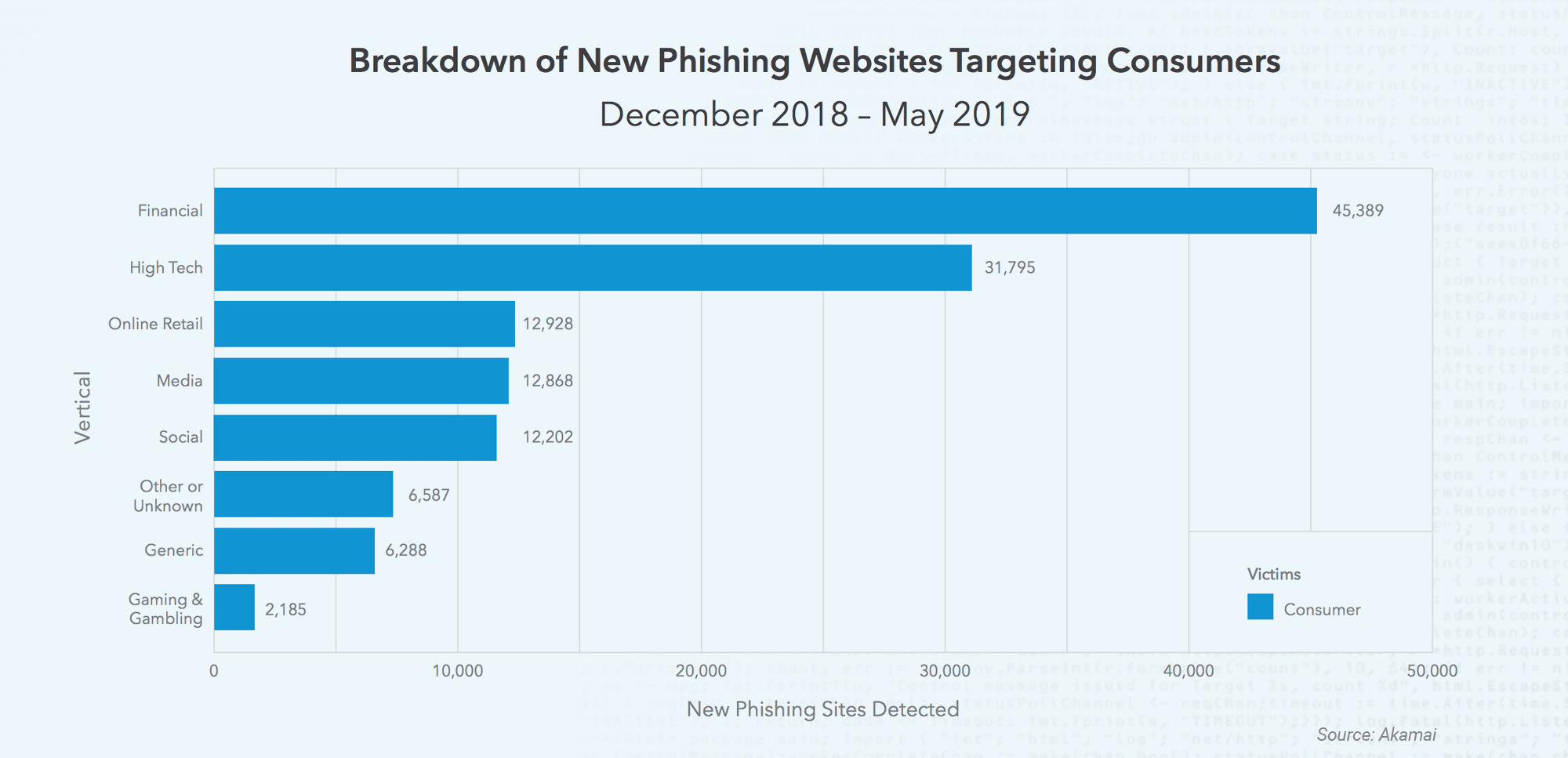 Close to 200K Phishing Domains Discovered in a 5-Month Span, 66% Targetted Consumers, Akamai Reports