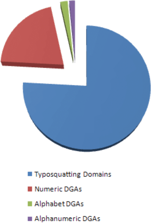 Detecting Possible Domain Generation Algorithm-Related Threats Using Typosquatting Data Feed