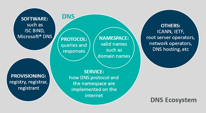 The DNS Ecosystem, Its Vulnerabilities, and Threat Mitigations