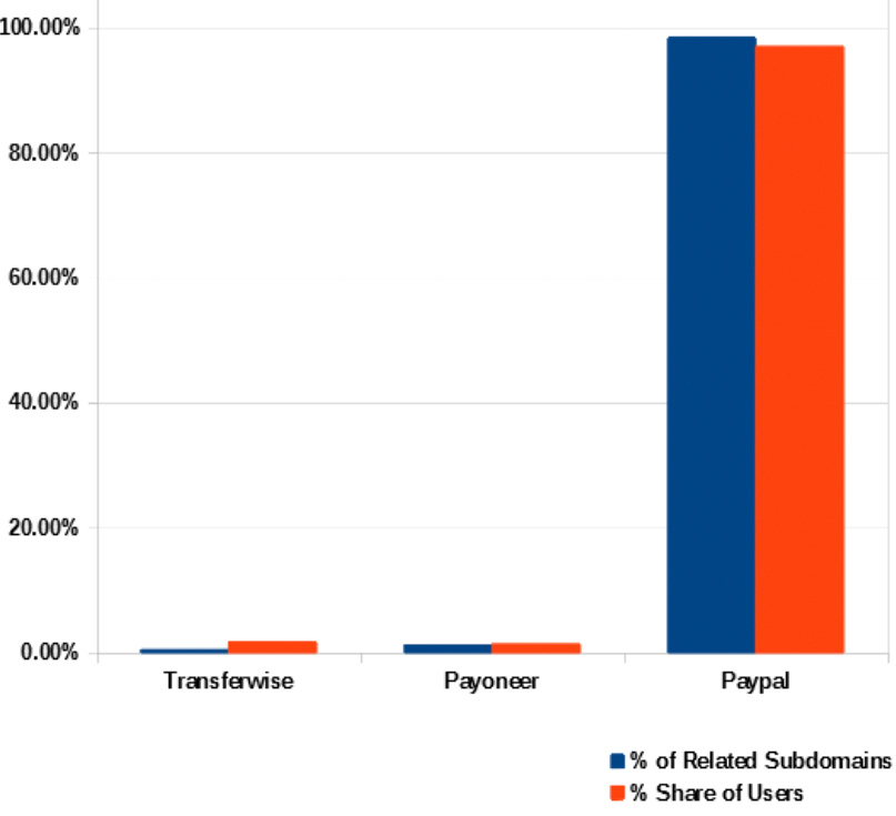 Attack Surface Reduction: Scrutiny of the Top Payment Processing Companies