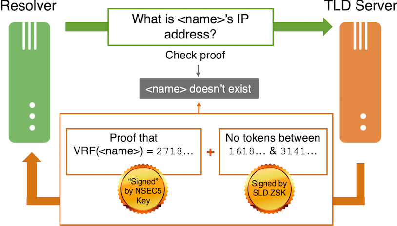 Newer Cryptographic Advances for the Domain Name System: NSEC5 and Tokenized Queries