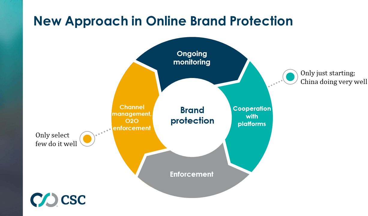 """Brand Protection Beyond the """"Whack-a-Mole"""" Approach"""