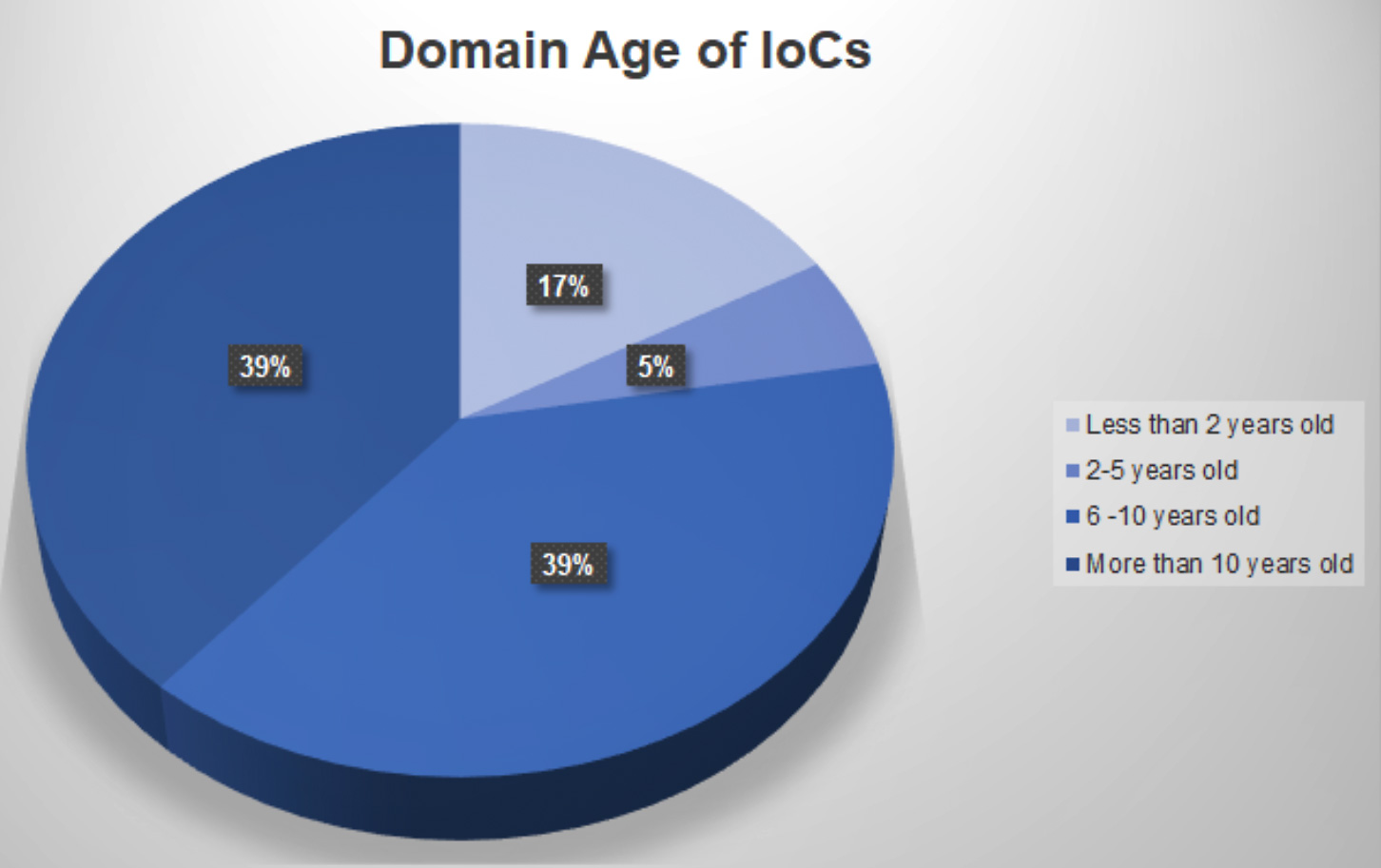 Cyber Threat Intel Analysis and Expansion of SolarWinds Identified IoCs