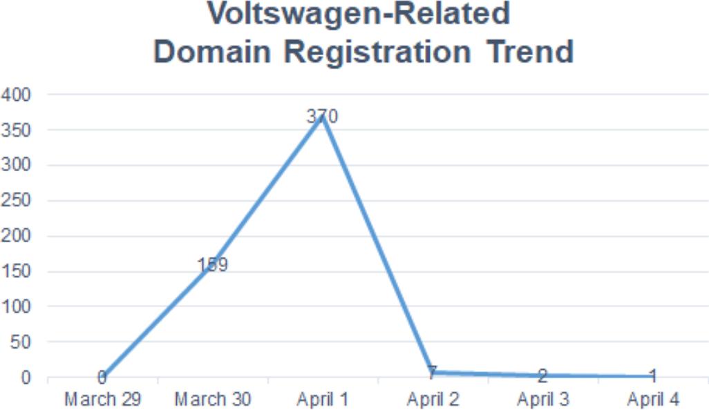 """Voltswagen"": April Fool's Prank, Brand Turmoil, and Bulk Domain Registrations"