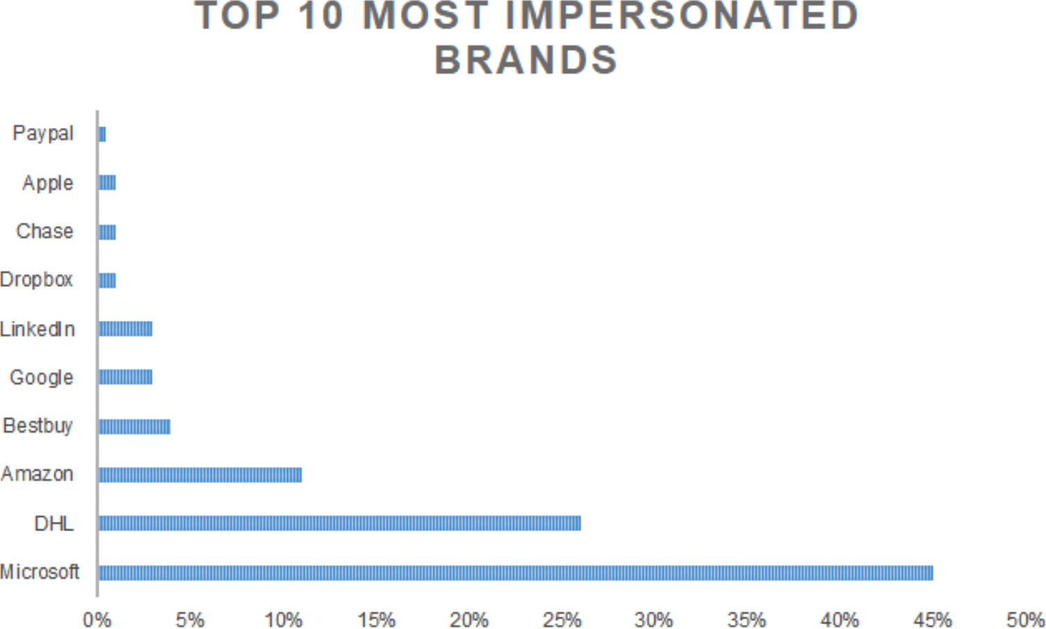 Q2 2021 Top 10 Most Impersonated Brands in Domains 6