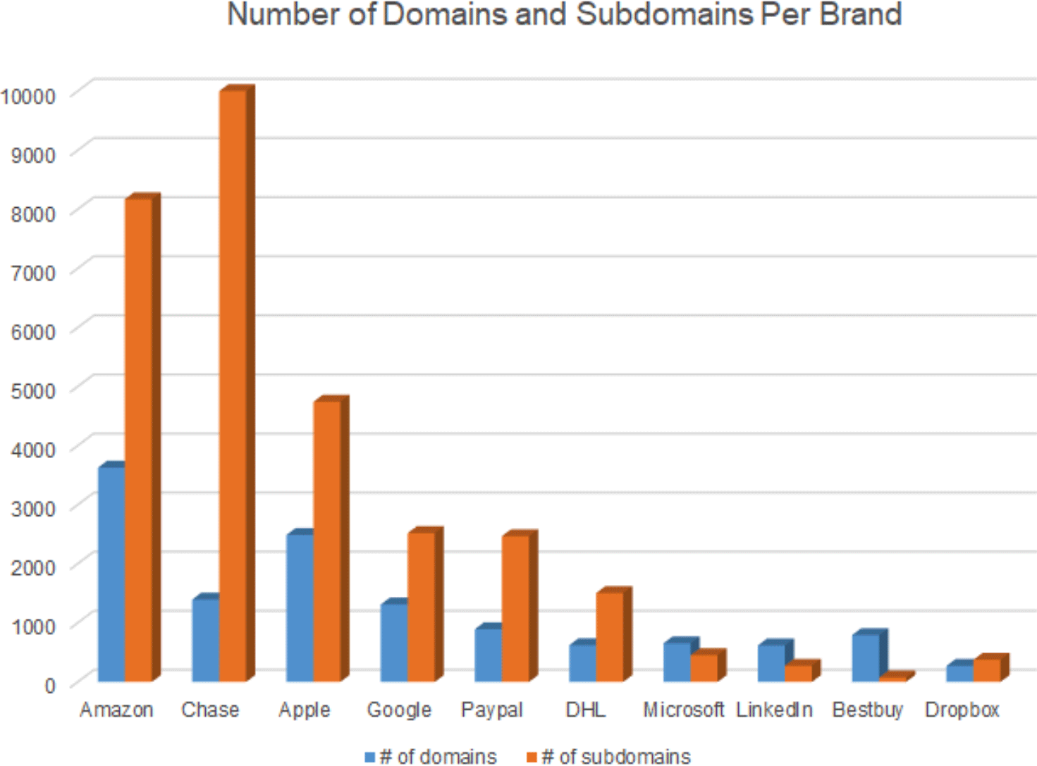 Q2 2021 Top 10 Most Impersonated Brands in Domains 7