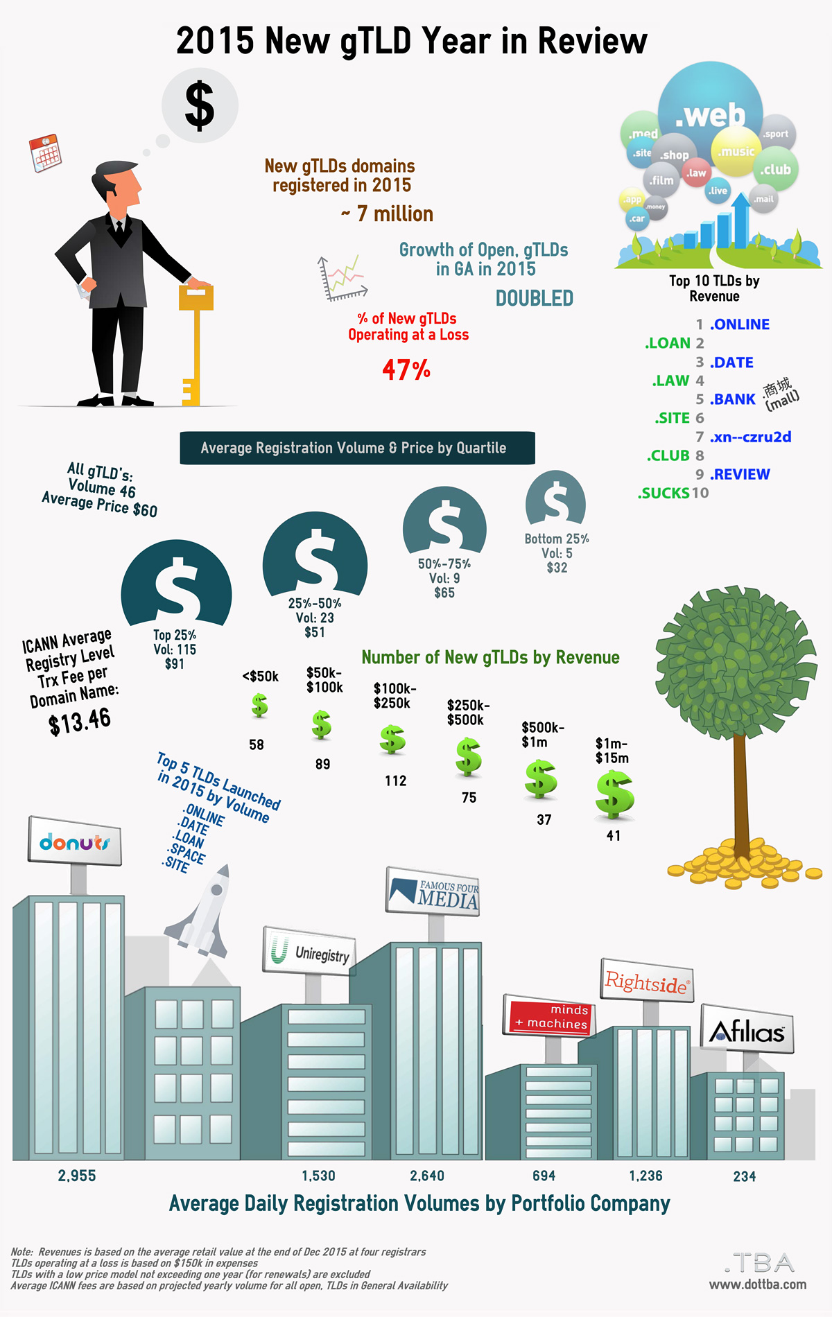 2015 New gTLD Year in Review (Inforgraphic)
